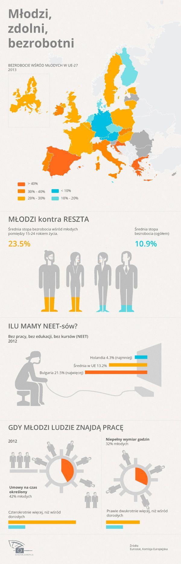 Bezrobocie młodych. Unia rozwiązuje problem. #ue #infografika #preser
