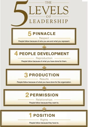 17 Best images about Becoming A Better Leader on Pinterest ...