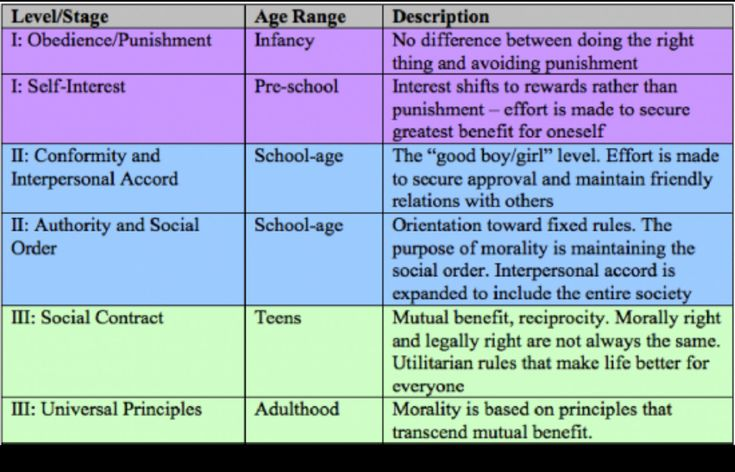 describe how communication with children differs across different age ranges and stages of developme Young people differs across different age ranges and stages of development with children and young people differs across different age ranges and stages of 11 describe how to establish respectful, professional relationships with children and young.