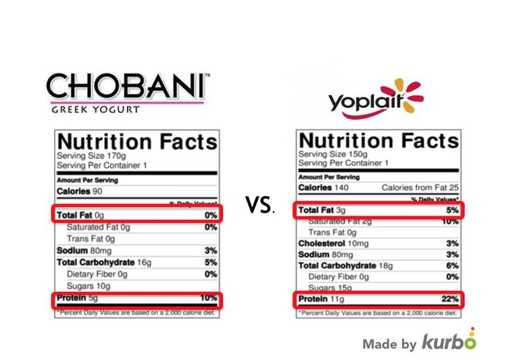 chobani nonfat greek yogurt  green  vs  yoplait  yellow