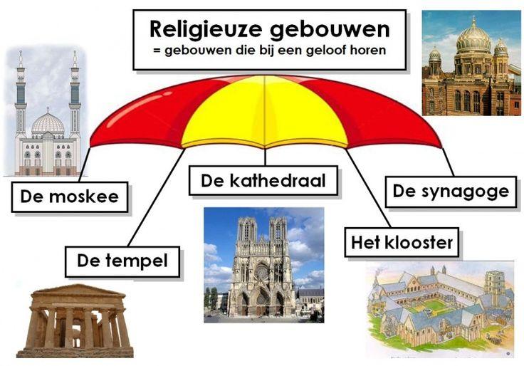 Bestand:Religieuze gebouwen.jpg