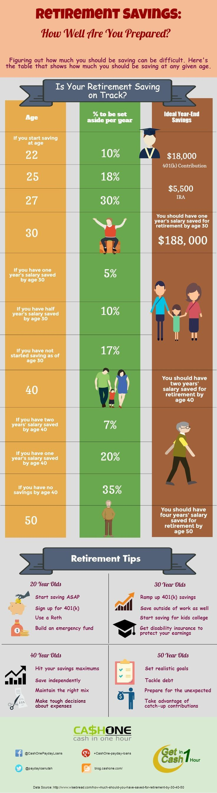 #Retirement savings chart. #Infographic #SavingsForRetirement #CashOne