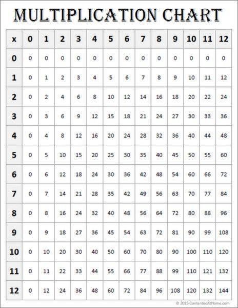 free math printables multiplication charts 0 12 elementary education multiplication chart. Black Bedroom Furniture Sets. Home Design Ideas