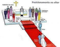 Cerimonial de casamento: Dicas para o planejamento do roteiro da cerimonialista do casamento religioso e do início da festa. Modelo completo para download.