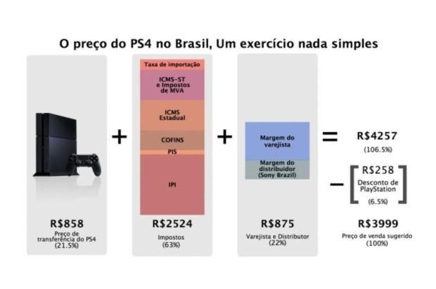 Sony divulga infográfico para explicar alto preço do Playstation 4 Sony/Divulgação [triste]
