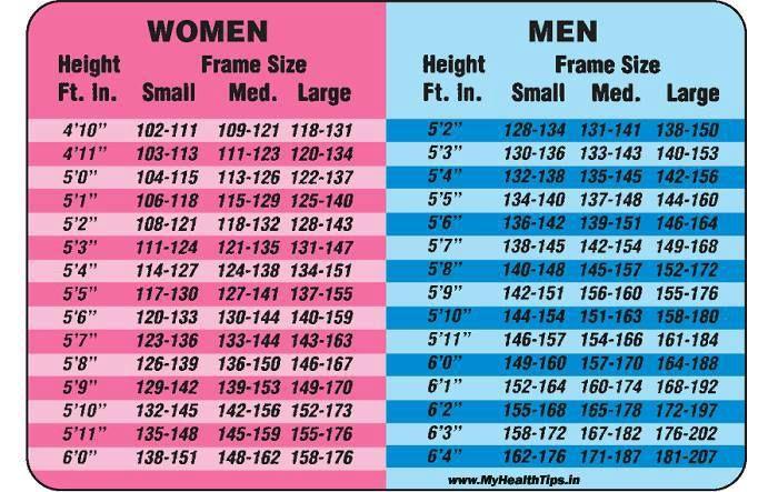 Height Weight Chart For Men Women Diet Fitness Tips Height