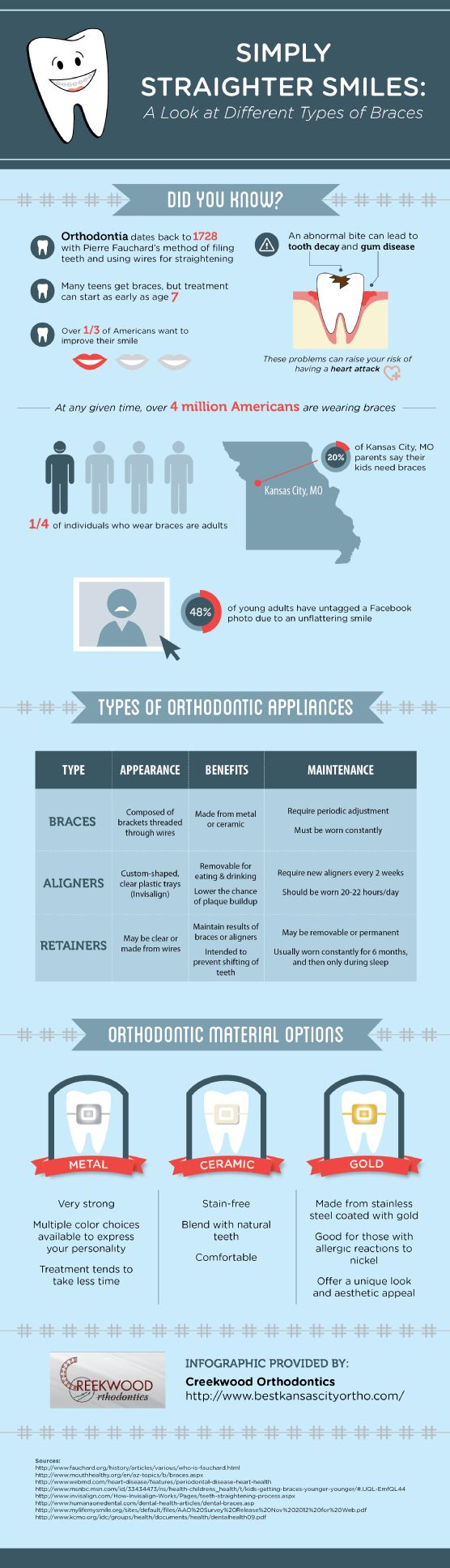 Orthodontic care.  Get more tips for straightening teeth with different types of braces on this orthodontist infographic.