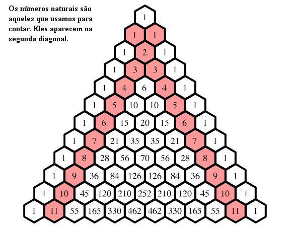 Algumas curiosidades do Triângulo de Pascal