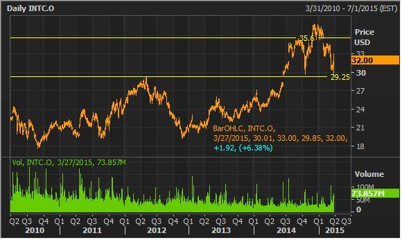 #intel stock chart #ASX #AUSBIZ