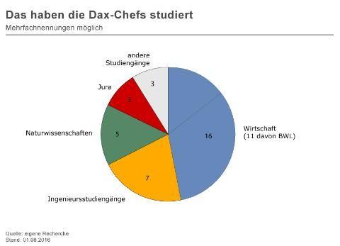 Biologie, Raumfahrt, Tiermedizin: Das haben die Dax-Chefs studiert - SPIEGEL ONLINE - Nachrichten - UniSPIEGEL