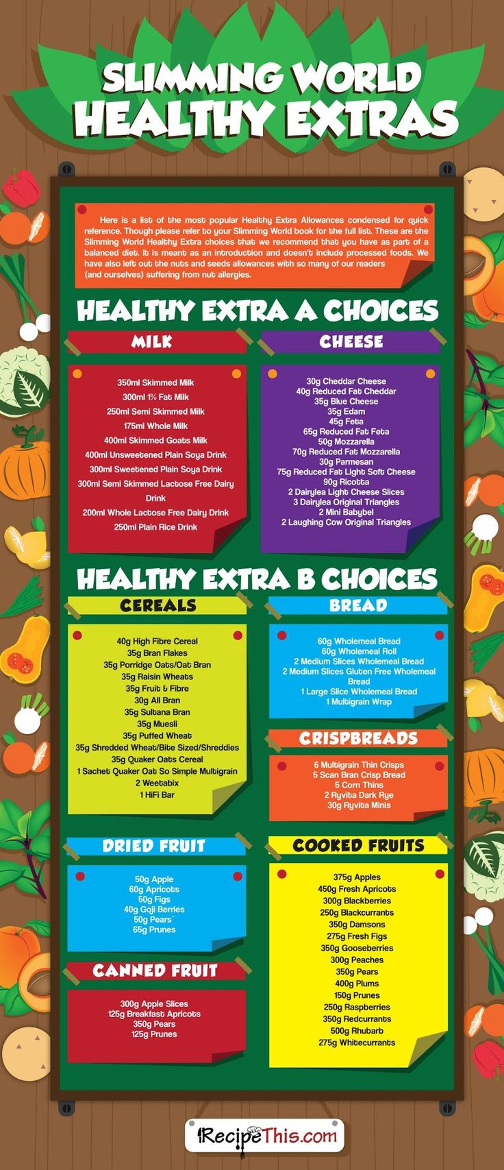 Slimming World   The Slimming World healthy extras brought to you by RecipeThis.com
