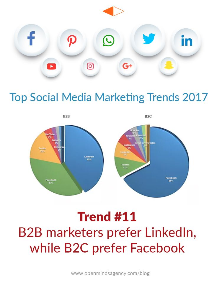 Top Social Media Marketing Trends for 2017: Based on the Industry Report by Social Media Examiner. Trend #11: B2B marketers prefer LinkedIn, while B2C prefer Facebook For more analysis from the report, read our blog: [Click on Image] #omagency #socialmedia #marketing