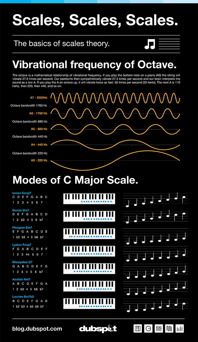 Music Foundations Tutorial: Scales, Scales, Scales…Why learn Scales?