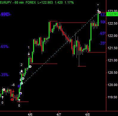 Successful Forex Trading Methods Best