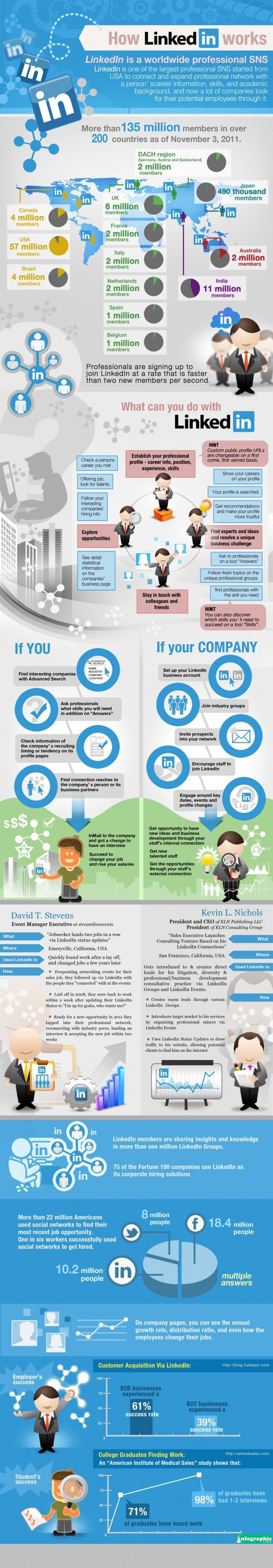 Infographic How #LinkedIn Works