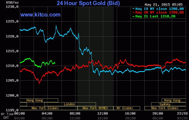 Wall Street Stock Market Graphs May 2015 Gold 3 Day Chart Stock Market Graph Silver