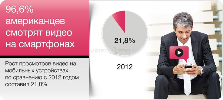 96,6 % американцев смотрят видео на смартфонах
