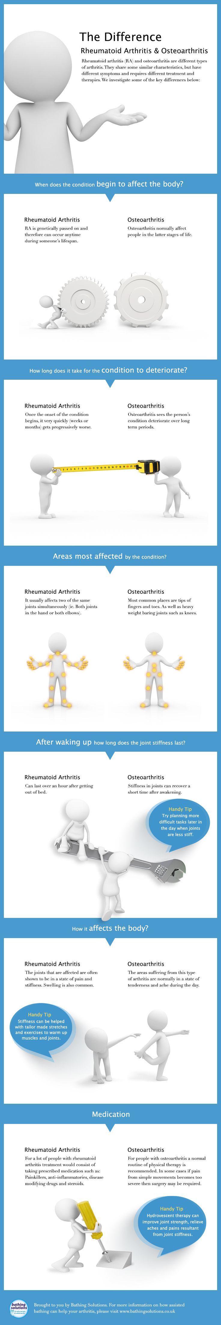 Infographic explaining differences between Rheumatoid Arthritis and Osteoarthritis - Do you fancy an infographic? There are a lot of them online, but if you want your own please visit http://www.linfografico.com/prezzi/ Online girano molte infografiche, se ne vuoi realizzare una tutta tua visita http://www.linfografico.com/prezzi/