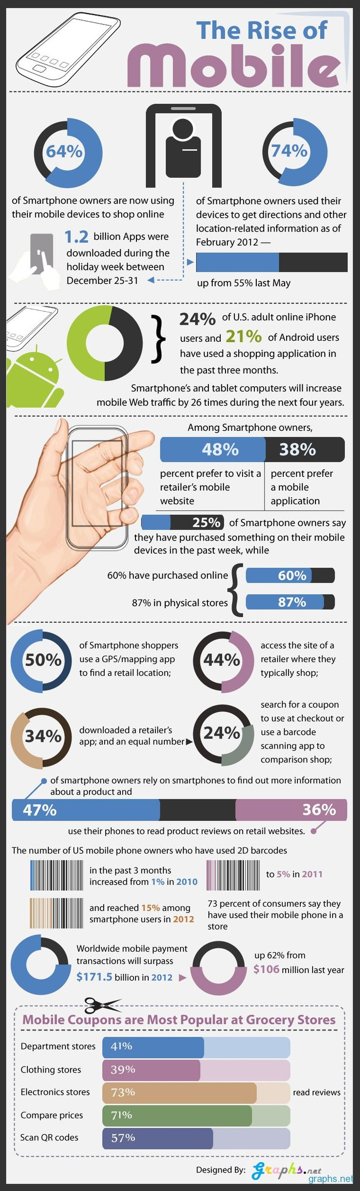 The major players switched to mobile years ago (IE:walmart, coca cola, target..etc) ! In phase 2 they updated their video marketing. So what is next and are you still on the sidelines? Now is the time to go mobile and this infographic tells you why..