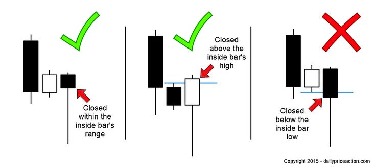 How to Trade the Inside Bar Pin Bar Combination (With