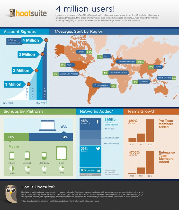 Hootsuite 4 million users #infographic