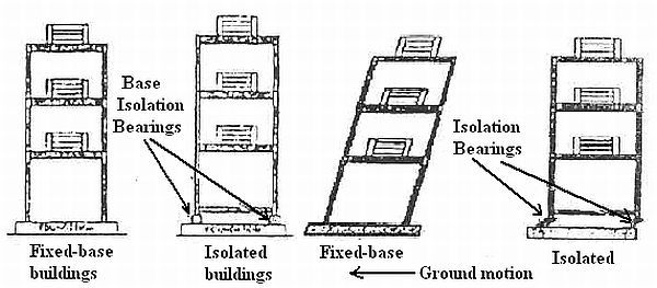 Best 25+ Earthquake resistant structures ideas on