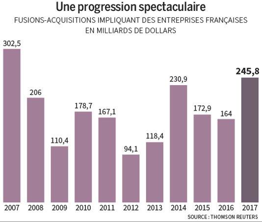 #Economie: Des fusions-acquisitions en effervescence en France  http://curation-simple-crm.blogspot.com/2018/01/economie-des-fusions-acquisitions-en.html