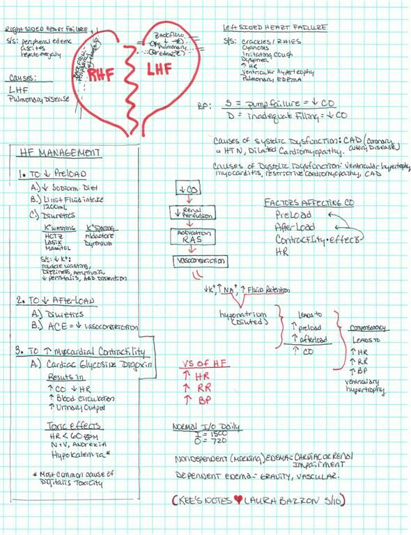 Heart Failure #nurse Wish I had this in nursing school!!