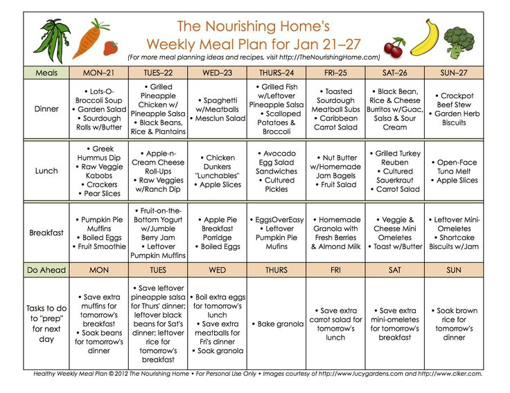 Meal planning basics for beginners. I don't use a template, but I do plan every meal, plus snacks. It saves money and makes life much easier!