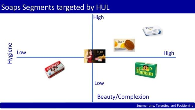 market segmentation targeting and positioning of hindustan unilever limited Market segmentation is a marketing strategy which involves dividing a broad target market into subsets who have, or are perceived to have, common needs, interests, and priorities, and then designing and implementing strategies to target them segmentation allows the firm to better satisfy the needs .