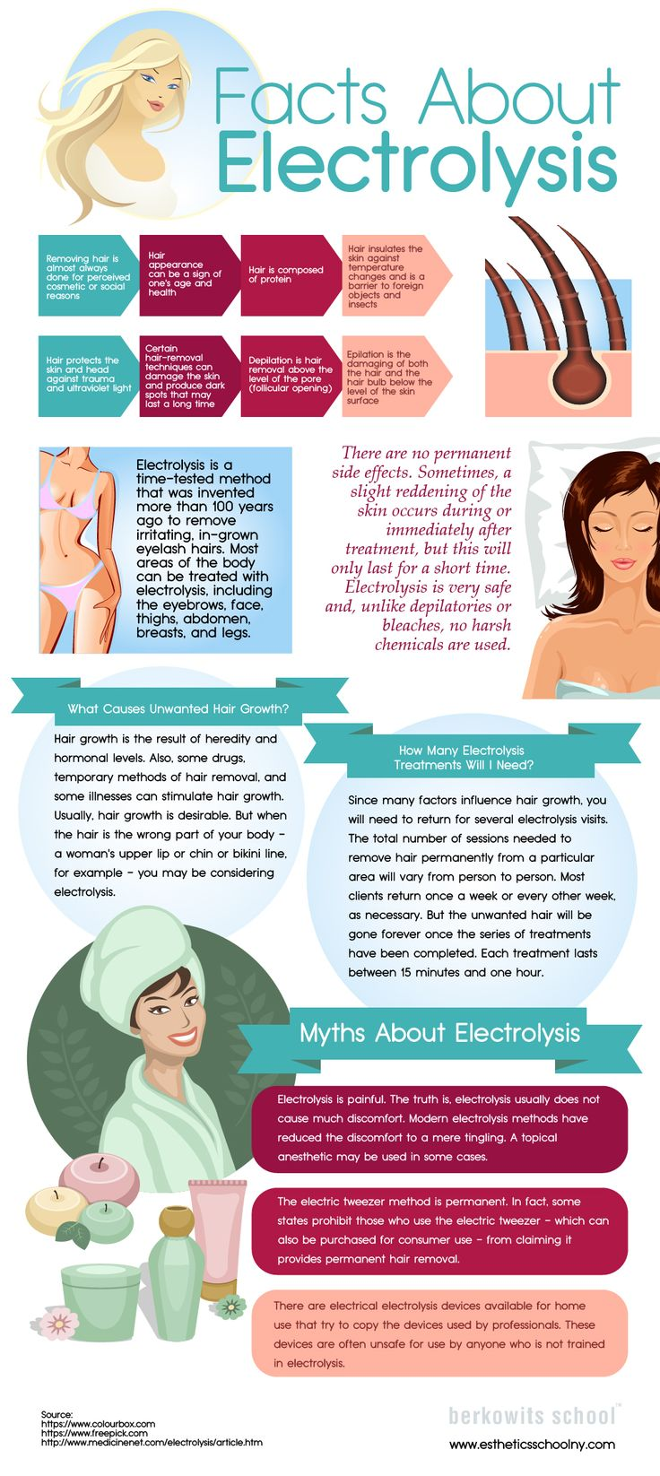 Everything You Need To Know About Electrolysis [Infographic]  If you are interested in removing unwanted hair, you need to try electrolysis. It was invented more than 100 years ago and has no side effects. Read everything about electrolysis below.