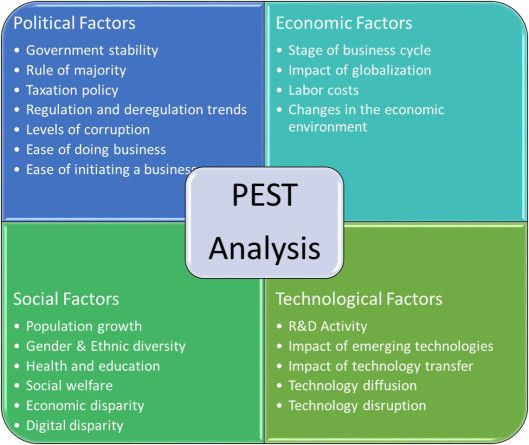 PESTEL Analysis of Telecommunication Industry