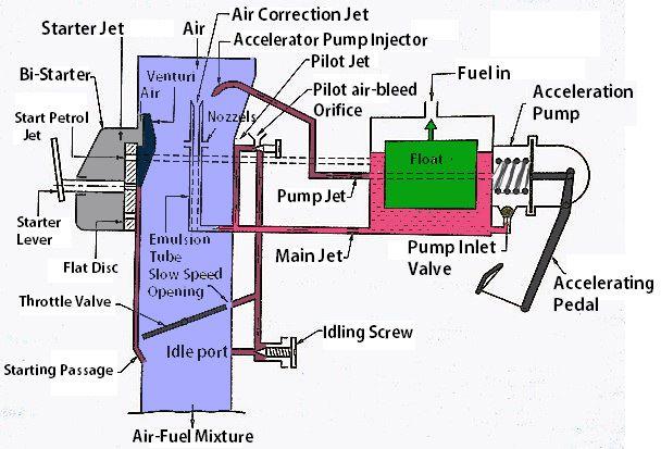 Solex Carburetor Construction And Working Principle Solex Carburetor Carburetor Construction