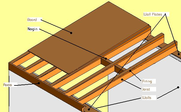 Best Flat Roof Makeup Gutter Design Ideas Pinterest Flats 400 x 300