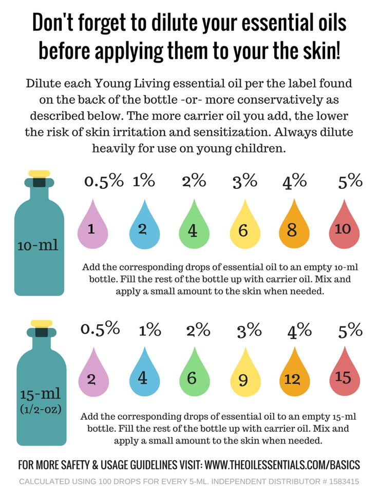 Essential oils dilution guidelines! Super helpful graphic!