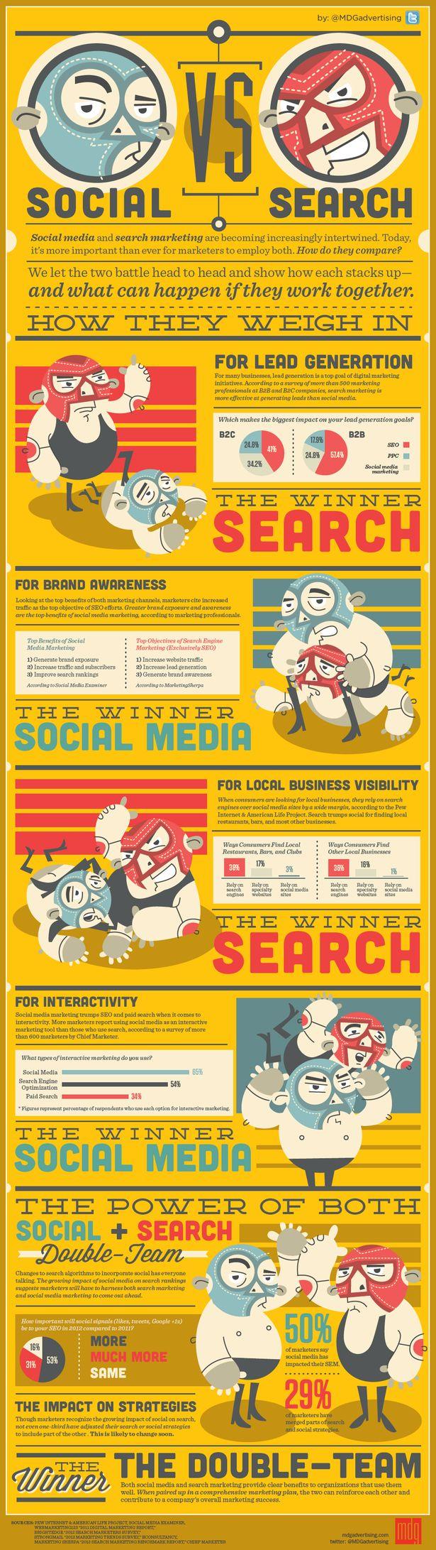 SOCIAL Vs. SEARCH Is Social Media worth it?