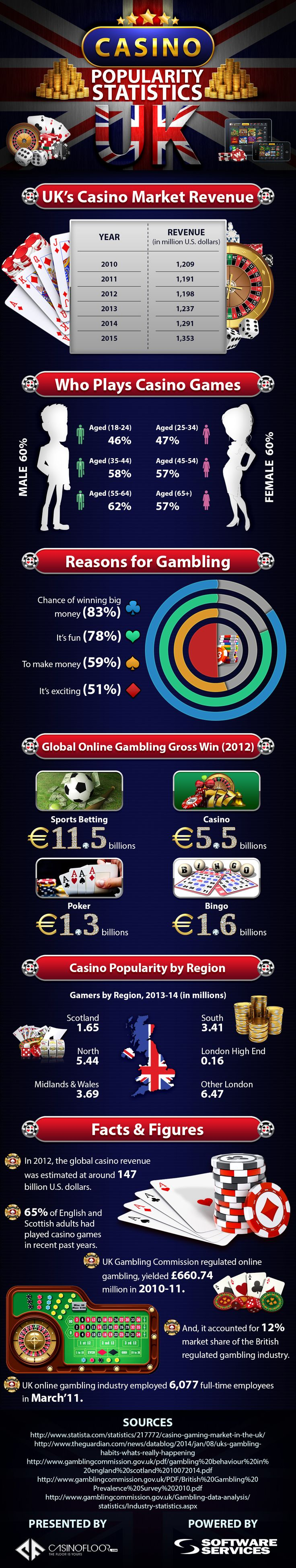 Best casino gambling online statistics usage gambling as an emerging health problem on campus