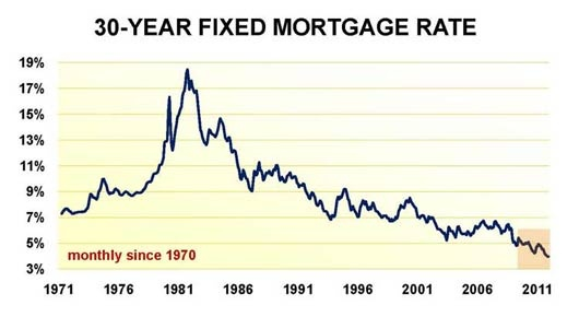 how to find the best mortgage interest rates