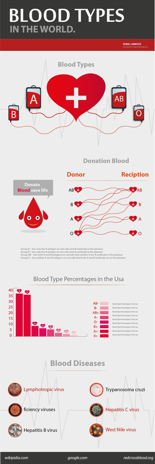 Blood Types in the World@Blood types and charts! Learn a bit but enjoy your experiences !@Pinterest is an okay place for knowledge, but I recommend data and info. from other resources, also@have a great time!SHERRY500DIESEL,INC@Pinterest boards links for u!@ #infographics