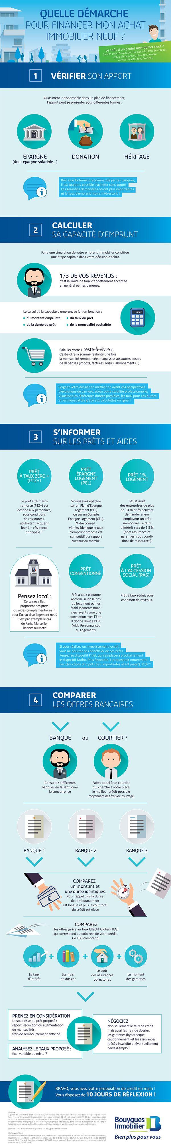 [INFOGRAPHIE] Quelles démarches pour financer un achat immobilier neuf ?