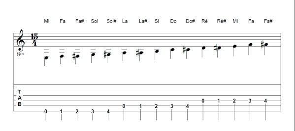 n°12 - Solfège/Tablature (Correspondance) - Ma guitare classique