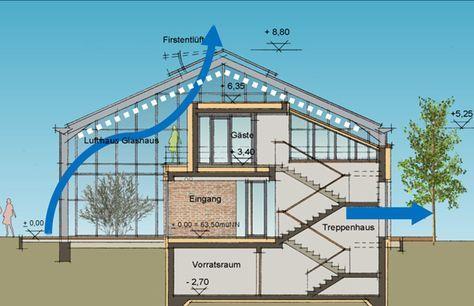 Wohnen im Glashaus | Wohnen im Glashaus