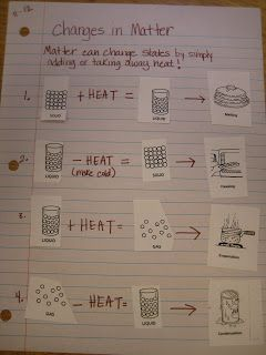 Here's a nice notebook idea for changing states/phases of matter.
