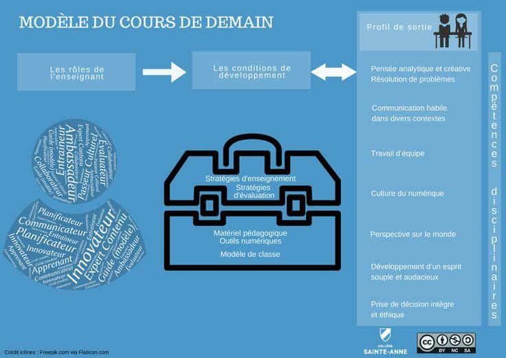 TOUCH cette image: Modèle du cours de demain au Collège Sainte-Anne by Pédagogie CSA