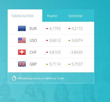 Obraz na rynku walutowym po posiedzeniu #Fed #wymianawalut #ekantor