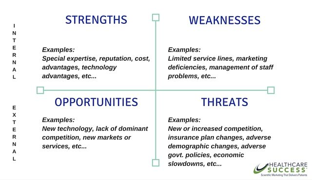 Health Care Swot Analysis Medical Strategic Planning Healthcare Marketing Update In 2020 Swot Analysis Business Plan Example Healthcare Marketing
