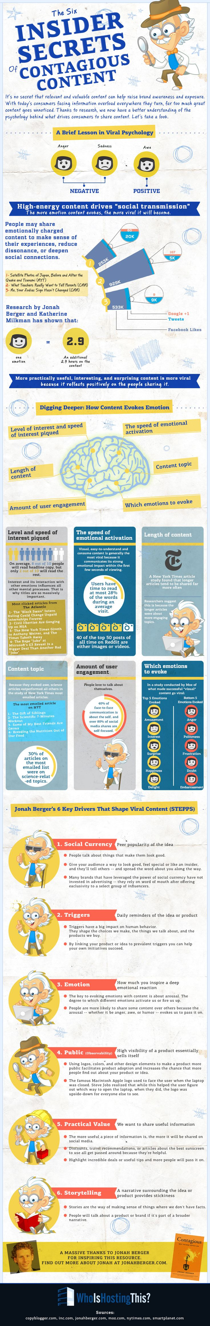A very interesting #content #marketing #infographic -The Insider Secrets of Contagious Content