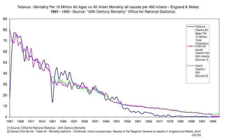 Vaccines Did Not Save Us