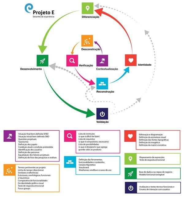 O objetivo do Projeto E como modelo de aprendizagem baseada em projetos (ABP) não é somente ensinar a desenvolver bons produtos digitais. Acredita-se que sua principal contribuição esteja no ensino de conhecimentos e habilidades que vão além das que são importantes na simples ação de projetar.