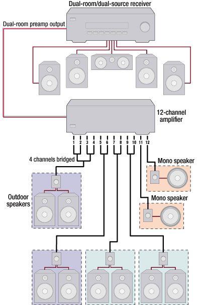 Media Room Wiring Wiring Schematic Diagram